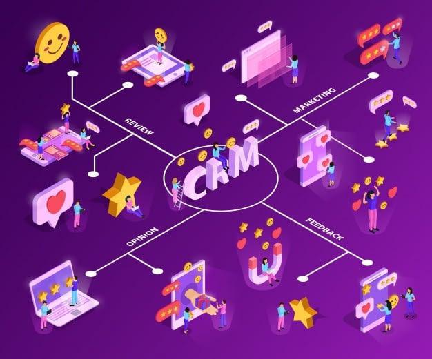 crm system with customer attraction feed back isometric flowchart purple 1284 28826 - Как заработать на 1000% больше чем на контекстной рекламе